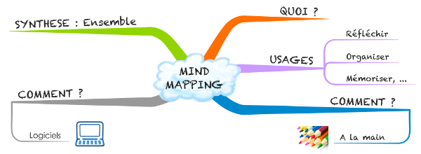 Atelier mindmapping avril 2014 (illustration))